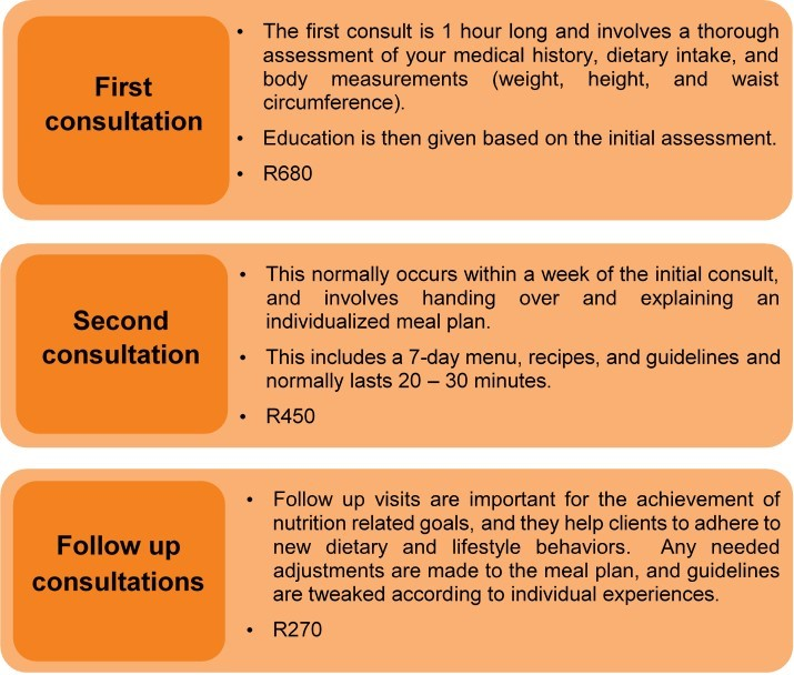 dietician consultation private fees